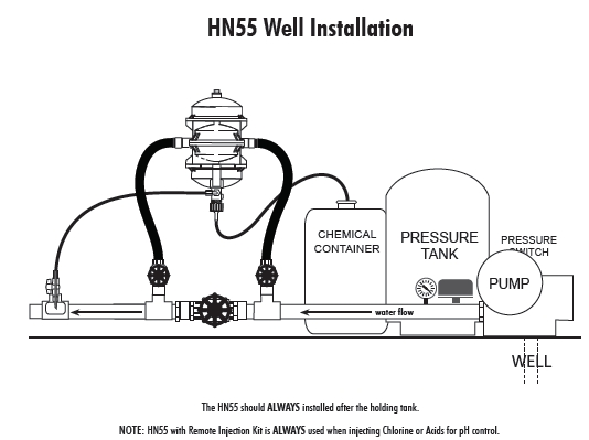 Chemilizer Injection Pump Well Water Installation Diagram